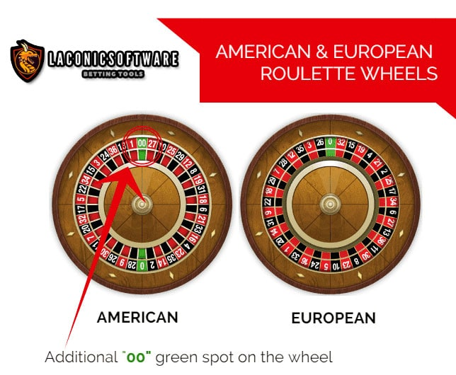 Roulette là gì