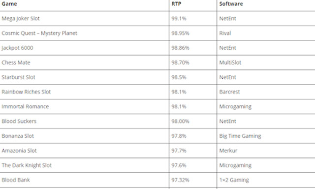 Các slot game có RTP cao nhất